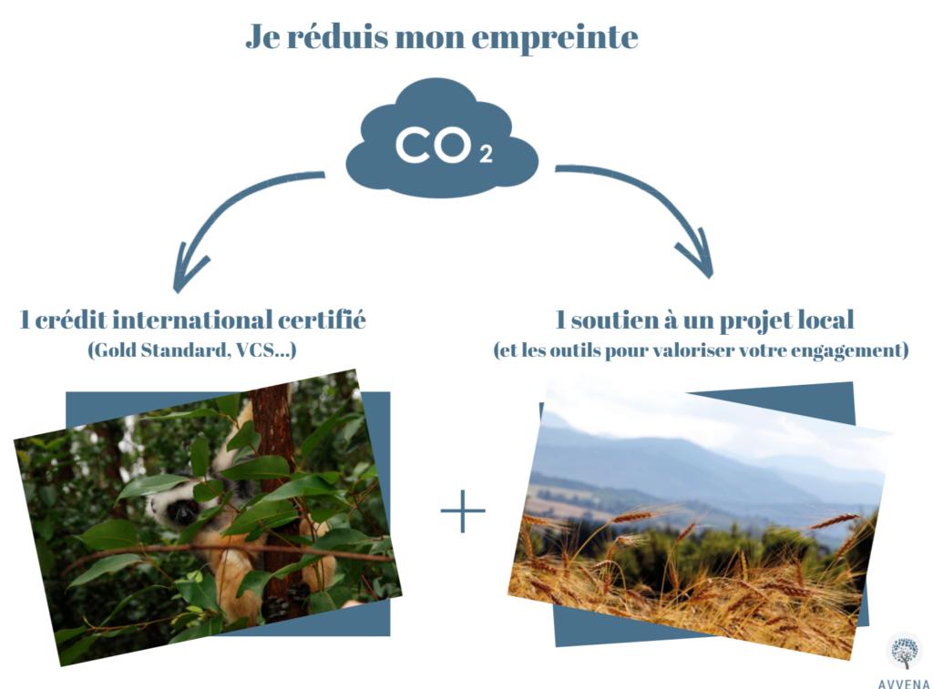 compensation carbone locale
